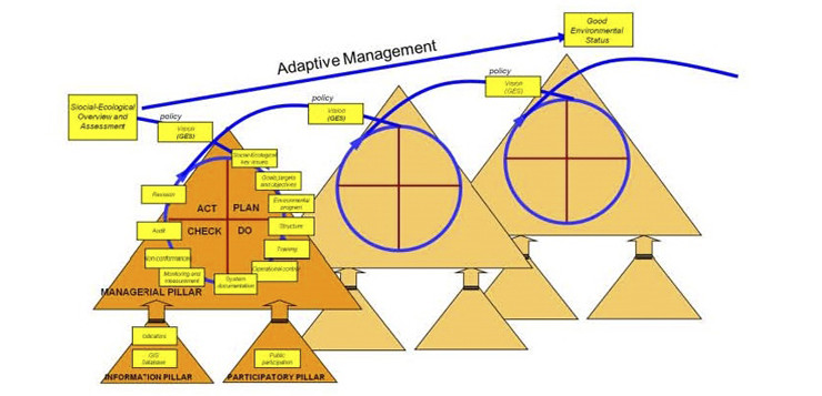 "L'""Ecosystem-Based Management System"" (EBMS)"