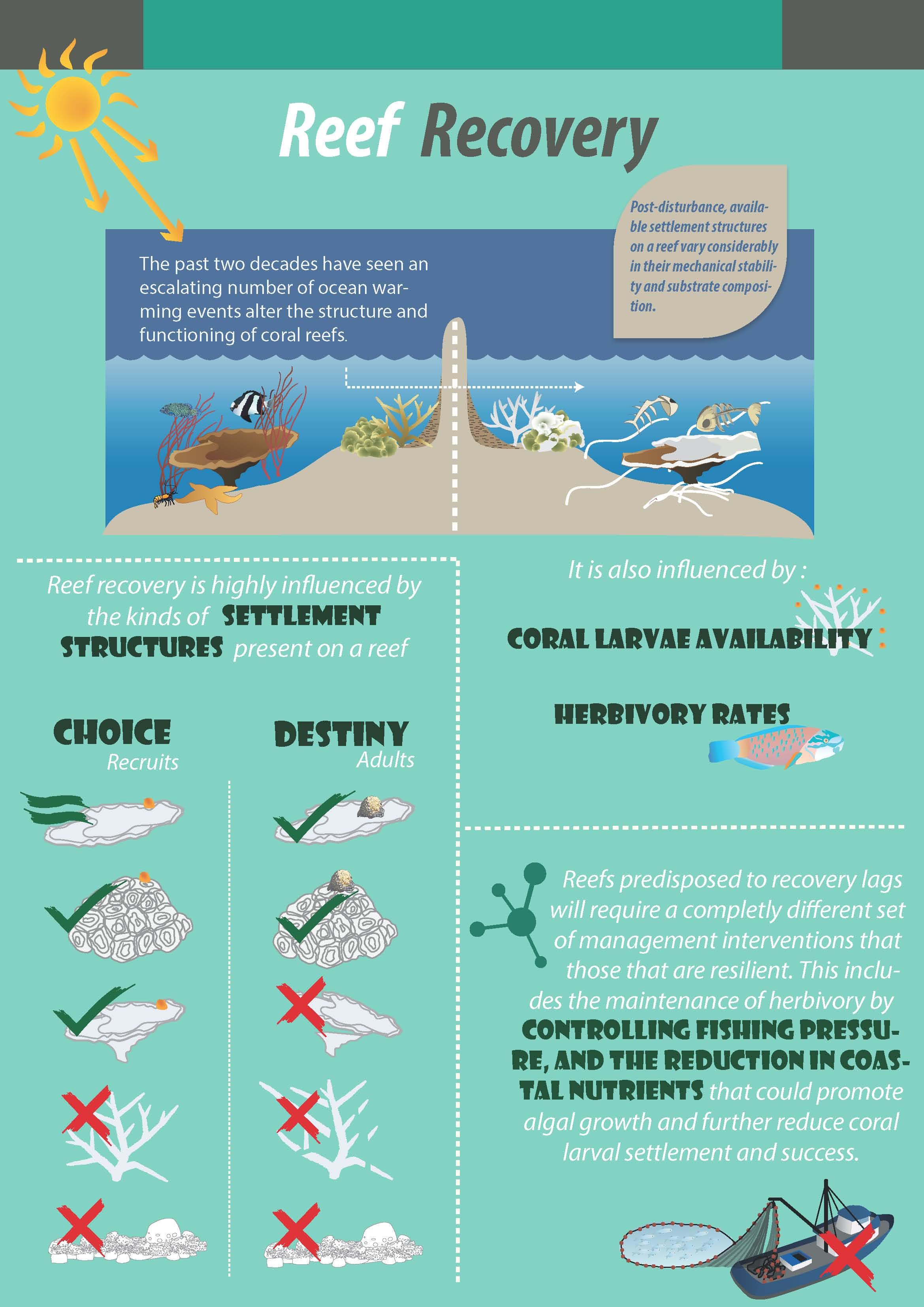lakshadweep-infografia
